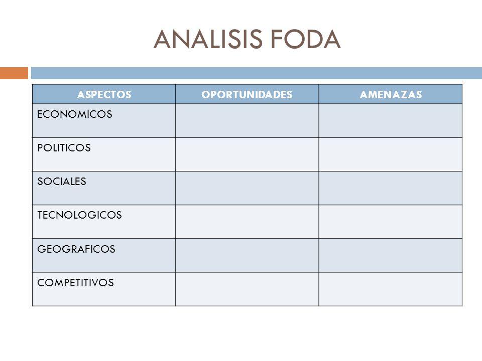 ANALISIS FODA ASPECTOSOPORTUNIDADESAMENAZAS ECONOMICOS POLITICOS SOCIALES TECNOLOGICOS GEOGRAFICOS COMPETITIVOS