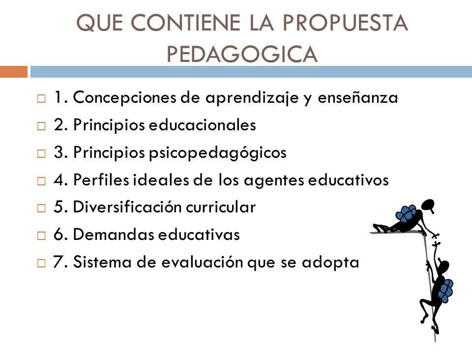 QUE CONTIENE LA PROPUESTA PEDAGOGICA 1. Concepciones de aprendizaje y enseñanza 2. Principios educacionales 3. Principios psicopedagógicos 4. Perfiles