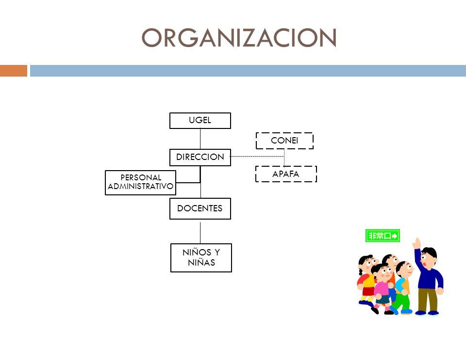 ORGANIZACION DIRECCION DOCENTES PERSONAL ADMINISTRATIVO CONEI NIÑOS Y NIÑAS UGEL APAFA