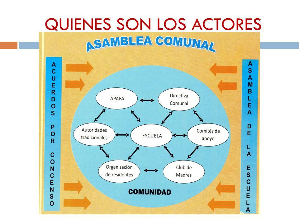 QUIENES SON LOS ACTORES Director (a) Docentes Educandos Trabajadores administrativos Padres de familia CONEI Comunidad en general
