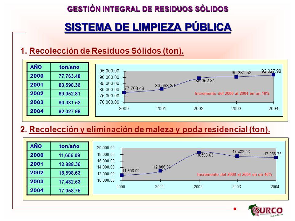 C SISTEMA DE LIMPIEZA PÚBLICA 1.Recolección de Residuos Sólidos (ton).