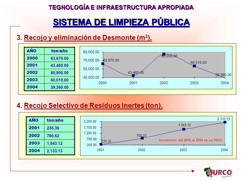 SISTEMA DE LIMPIEZA PÚBLICA TEGNOLOGÍA E INFRAESTRUCTURA APROPIADA 3.