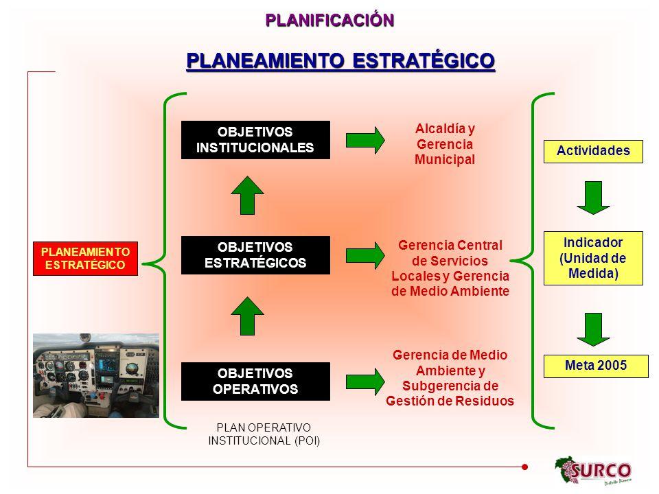 OBJETIVOS INSTITUCIONALES OBJETIVOS ESTRATÉGICOS OBJETIVOS OPERATIVOS PLANEAMIENTO ESTRATÉGICO Alcaldía y Gerencia Municipal Gerencia Central de Servicios Locales y Gerencia de Medio Ambiente Gerencia de Medio Ambiente y Subgerencia de Gestión de Residuos Actividades Indicador (Unidad de Medida) Meta 2005 PLAN OPERATIVO INSTITUCIONAL (POI) PLANEAMIENTO ESTRATÉGICO PLANIFICACIÓN
