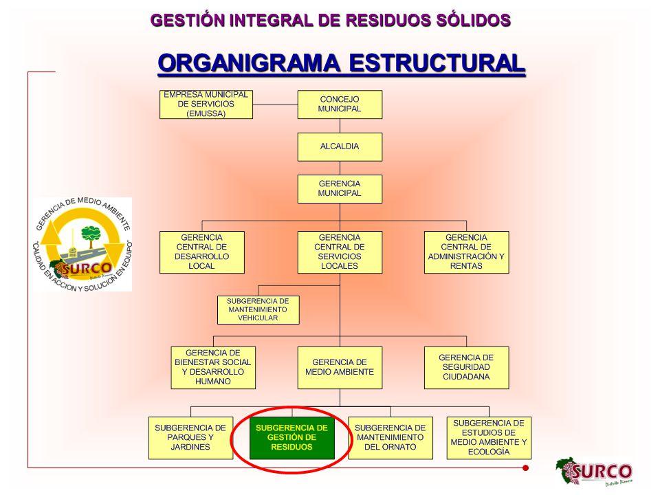ORGANIGRAMA ESTRUCTURAL GESTIÓN INTEGRAL DE RESIDUOS SÓLIDOS