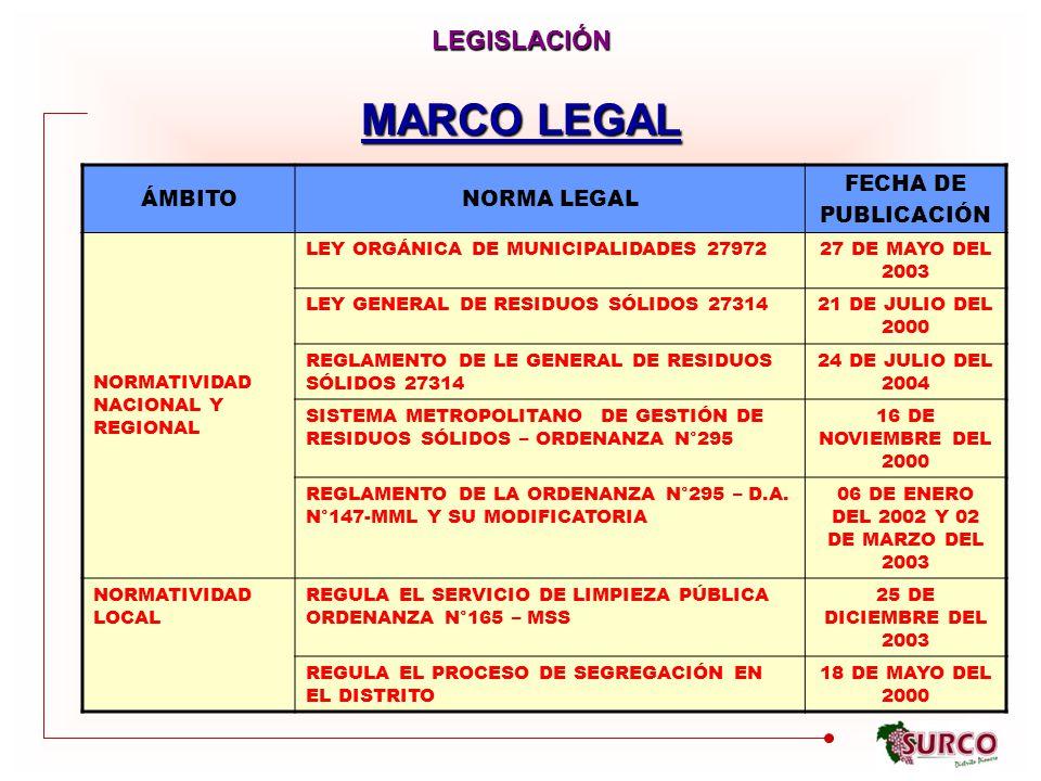 MARCO LEGAL LEGISLACIÓN ÁMBITONORMA LEGAL FECHA DE PUBLICACIÓN NORMATIVIDAD NACIONAL Y REGIONAL LEY ORGÁNICA DE MUNICIPALIDADES 2797227 DE MAYO DEL 2003 LEY GENERAL DE RESIDUOS SÓLIDOS 2731421 DE JULIO DEL 2000 REGLAMENTO DE LE GENERAL DE RESIDUOS SÓLIDOS 27314 24 DE JULIO DEL 2004 SISTEMA METROPOLITANO DE GESTIÓN DE RESIDUOS SÓLIDOS – ORDENANZA N°295 16 DE NOVIEMBRE DEL 2000 REGLAMENTO DE LA ORDENANZA N°295 – D.A.