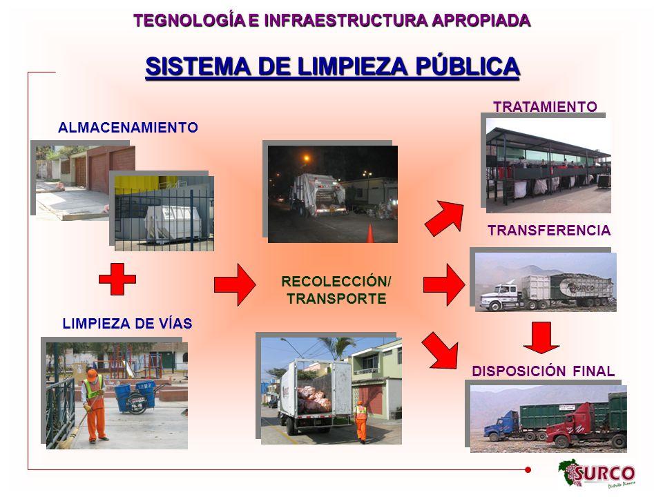 SISTEMA DE LIMPIEZA PÚBLICA ALMACENAMIENTO RECOLECCIÓN/ TRANSPORTE LIMPIEZA DE VÍAS TRANSFERENCIA TRATAMIENTO DISPOSICIÓN FINAL TEGNOLOGÍA E INFRAESTRUCTURA APROPIADA