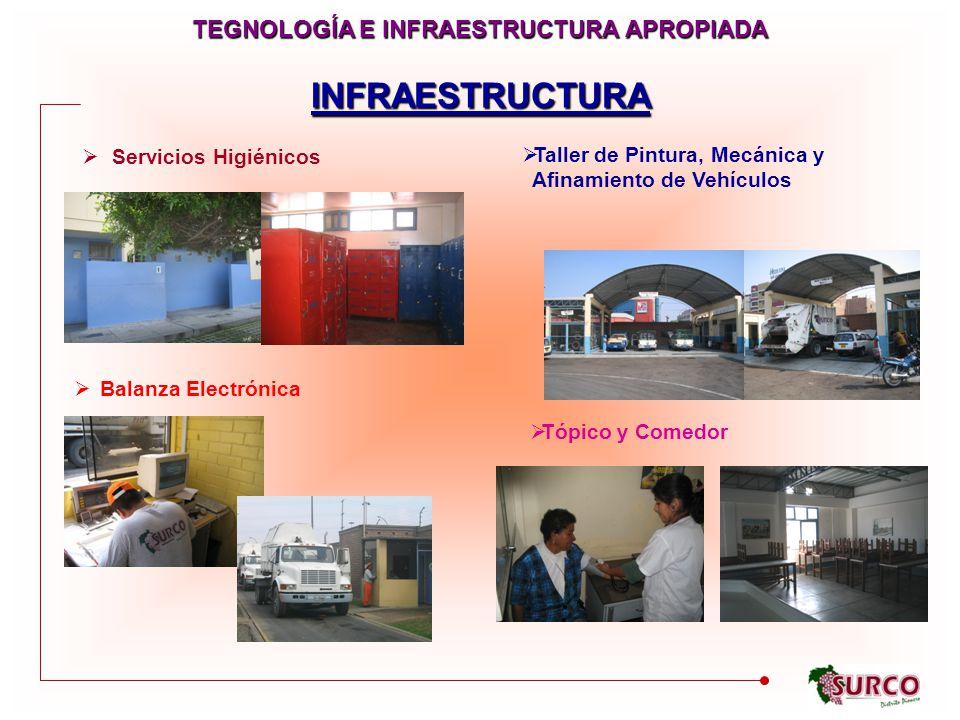 INFRAESTRUCTURA Servicios Higiénicos Taller de Pintura, Mecánica y Afinamiento de Vehículos Balanza Electrónica Tópico y Comedor TEGNOLOGÍA E INFRAESTRUCTURA APROPIADA