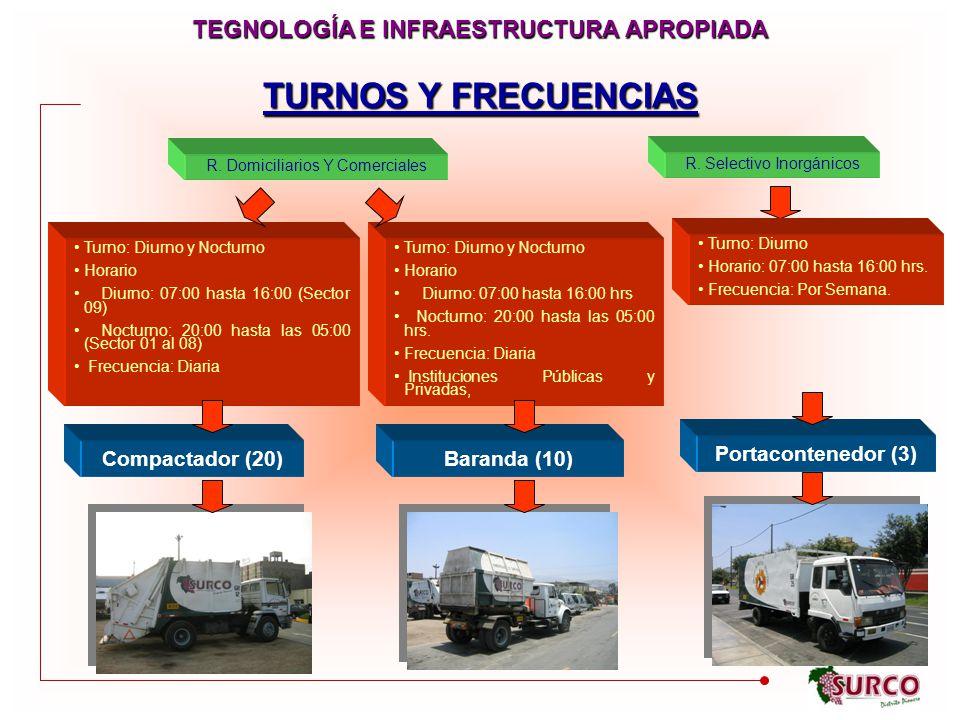 TURNOS Y FRECUENCIAS Compactador (20) Portacontenedor (3) Baranda (10) R.