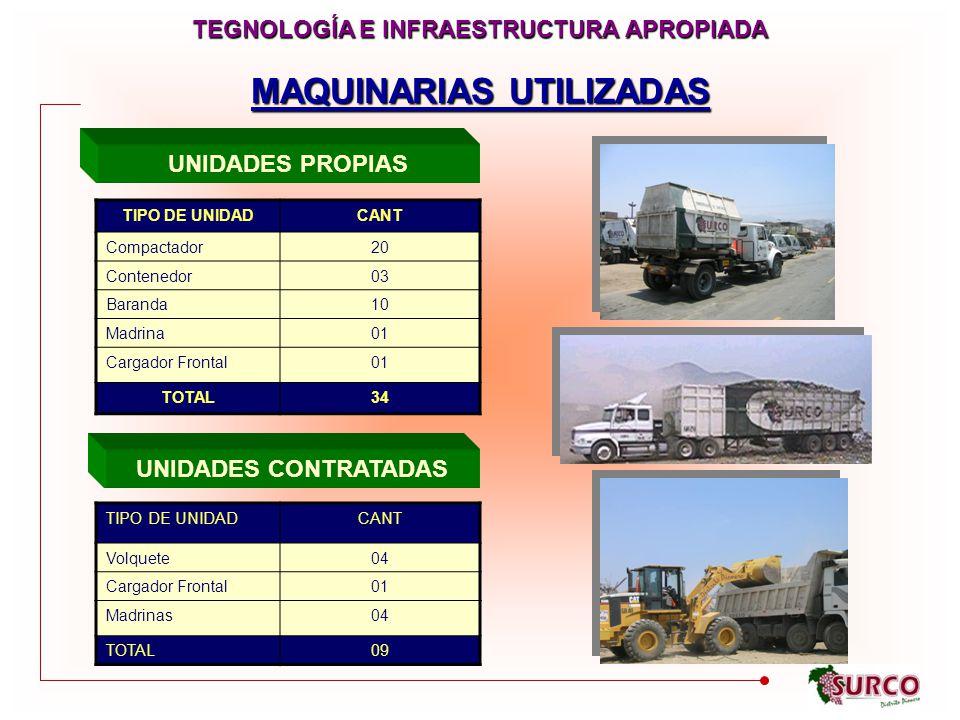 MAQUINARIAS UTILIZADAS TEGNOLOGÍA E INFRAESTRUCTURA APROPIADA TIPO DE UNIDADCANT Compactador20 Contenedor03 Baranda10 Madrina01 Cargador Frontal01 TOTAL34 UNIDADES PROPIAS UNIDADES CONTRATADAS TIPO DE UNIDADCANT Volquete04 Cargador Frontal01 Madrinas04 TOTAL09