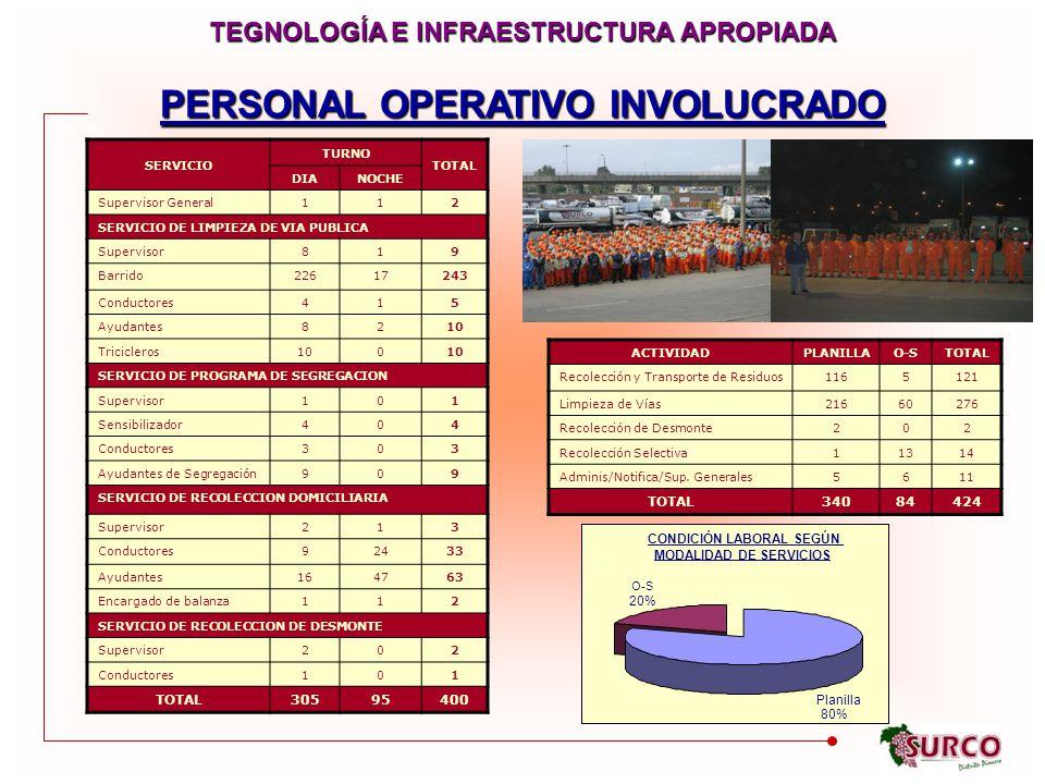 PERSONAL OPERATIVO INVOLUCRADO SERVICIO TURNO TOTAL DIANOCHE Supervisor General112 SERVICIO DE LIMPIEZA DE VIA PUBLICA Supervisor819 Barrido22617243 Conductores415 Ayudantes8210 Tricicleros100 SERVICIO DE PROGRAMA DE SEGREGACION Supervisor101 Sensibilizador404 Conductores303 Ayudantes de Segregación909 SERVICIO DE RECOLECCION DOMICILIARIA Supervisor213 Conductores92433 Ayudantes164763 Encargado de balanza112 SERVICIO DE RECOLECCION DE DESMONTE Supervisor202 Conductores101 TOTAL30595400 TEGNOLOGÍA E INFRAESTRUCTURA APROPIADA CONDICIÓN LABORAL SEGÚN MODALIDAD DE SERVICIOS O-S Planilla 80% 20% ACTIVIDADPLANILLAO-STOTAL Recolección y Transporte de Residuos1165121 Limpieza de Vías21660276 Recolección de Desmonte202 Recolección Selectiva11314 Adminis/Notifica/Sup.