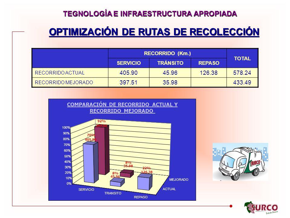 OPTIMIZACIÓN DE RUTAS DE RECOLECCIÓN SERVICIO TRANSITO REPASO ACTUAL MEJORADO 92% 397.51 8% 35.98 70% 405.90 8% 45.96 22% 126.38 0% 10% 20% 30% 40% 50% 60% 70% 80% 90% 100% COMPARACIÓN DE RECORRIDO ACTUAL Y RECORRIDO MEJORADO RECORRIDO (Km.) TOTAL SERVICIOTRÁNSITOREPASO RECORRIDO ACTUAL 405.9045.96126.38578.24 RECORRIDO MEJORADO 397.5135.98433.49 TEGNOLOGÍA E INFRAESTRUCTURA APROPIADA