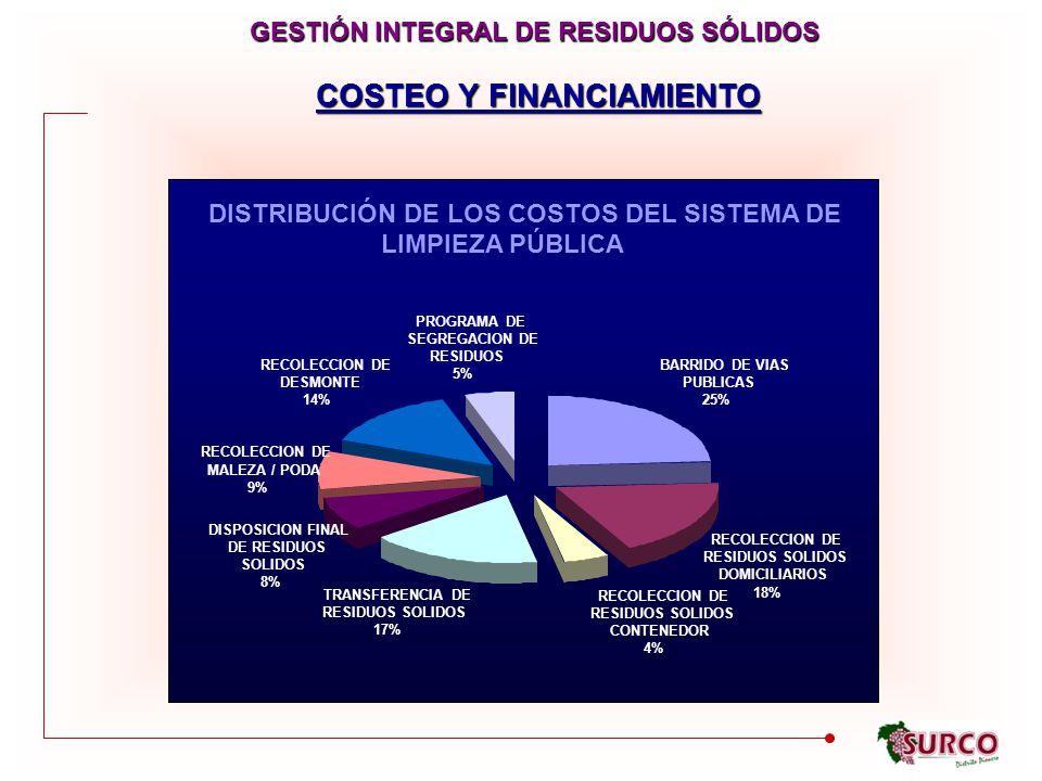 GESTIÓN INTEGRAL DE RESIDUOS SÓLIDOS COSTEO Y FINANCIAMIENTO DISTRIBUCIÓN DE LOS COSTOS DEL SISTEMA DE LIMPIEZA PÚBLICA BARRIDO DE VIAS PUBLICAS 25% RECOLECCION DE RESIDUOS SOLIDOS DOMICILIARIOS 18% RESIDUOS SOLIDOS RECOLECCION DE CONTENEDOR 4% TRANSFERENCIA DE RESIDUOS SOLIDOS 17% DISPOSICION FINAL DE RESIDUOS SOLIDOS 8% RECOLECCION DE MALEZA / PODA 9% RECOLECCION DE DESMONTE 14% PROGRAMA DE SEGREGACION DE RESIDUOS 5%