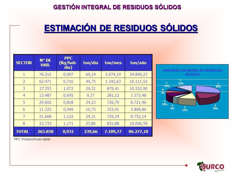 ESTIMACIÓN DE RESIDUOS SÓLIDOS SECTOR N° DE HAB.