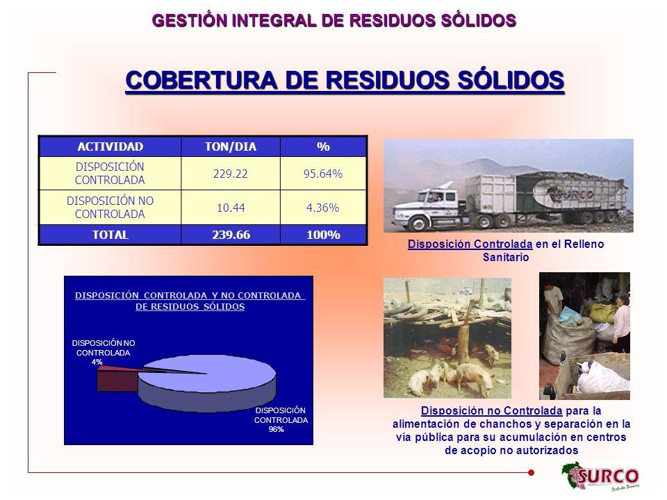 COBERTURA DE RESIDUOS SÓLIDOS ACTIVIDADTON/DIA% DISPOSICIÓN CONTROLADA 229.2295.64% DISPOSICIÓN NO CONTROLADA 10.444.36% TOTAL239.66100% DISPOSICIÓN CONTROLADA Y NO CONTROLADA DE RESIDUOS SÓLIDOS DISPOSICIÓN NO CONTROLADA 4% DISPOSICIÓN CONTROLADA 96% Disposición Controlada en el Relleno Sanitario Disposición no Controlada para la alimentación de chanchos y separación en la vía pública para su acumulación en centros de acopio no autorizados GESTIÓN INTEGRAL DE RESIDUOS SÓLIDOS