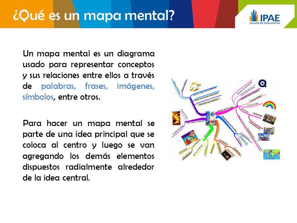 ¿Qué es un mapa mental? Un mapa mental es un diagrama usado para representar conceptos y sus relaciones entre ellos a través de palabras, frases, imág