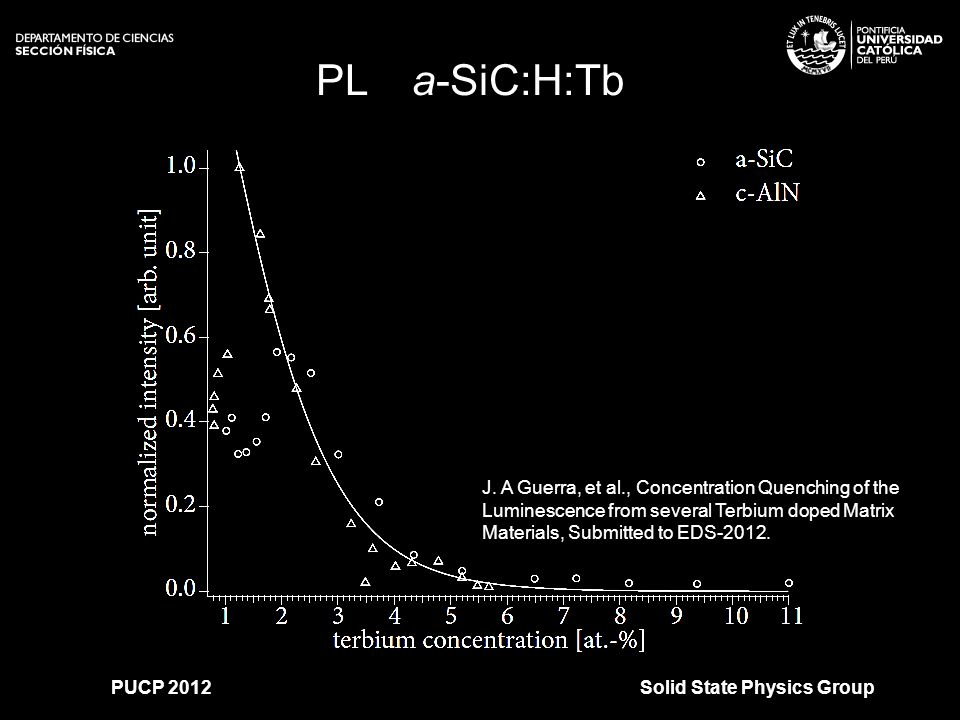>>0 >>1 >> 2 >> 3 >> 4 >> PLa-SiC:H:Tb Solid State Physics GroupPUCP 2012 J. A Guerra, et al., Concentration Quenching of the Luminescence from severa