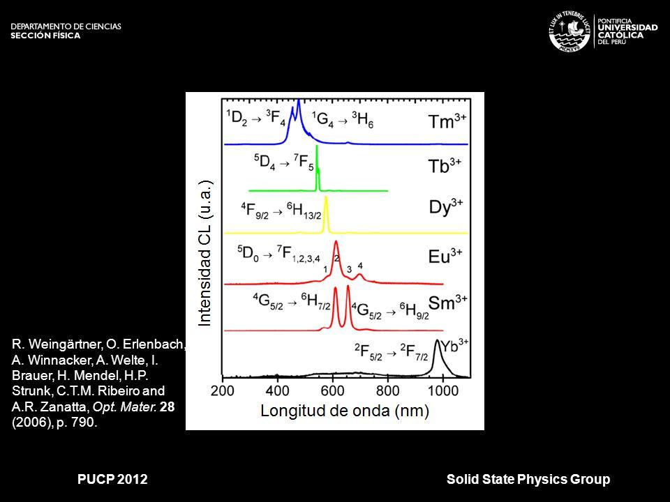 >>0 >>1 >> 2 >> 3 >> 4 >> SiC:H SiCN (SiC) 1-x (AlN) x Si 1-x N x Al x Si 1-x N Solid State Physics GroupPUCP 2012 ¿Qué es lo que hacemos entonces.