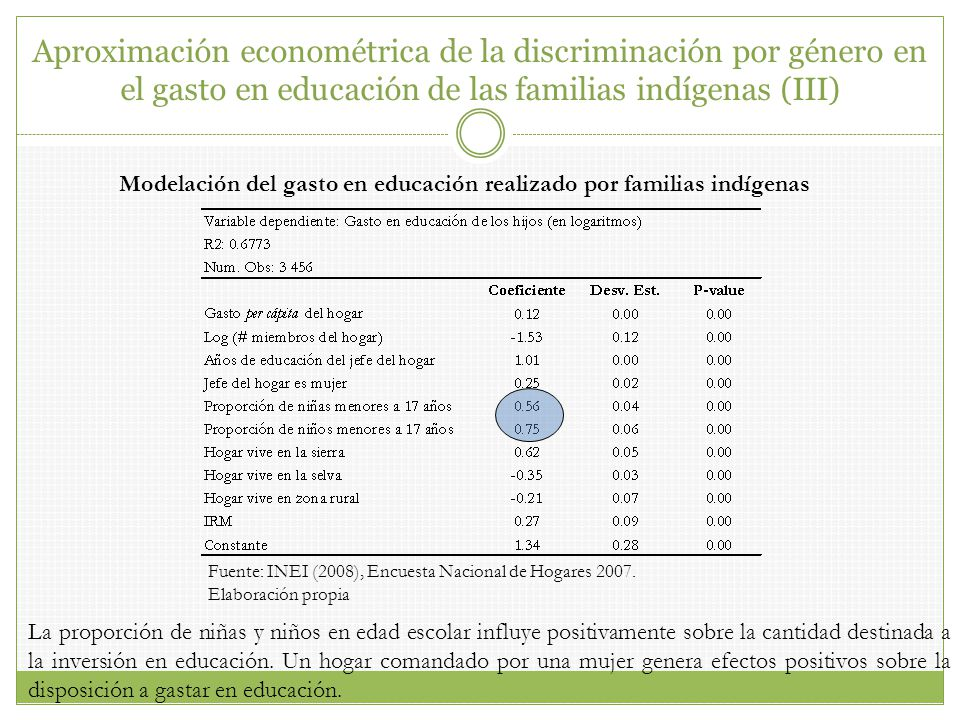 Modelación del gasto en educación realizado por familias indígenas Fuente: INEI (2008), Encuesta Nacional de Hogares 2007. Elaboración propia La propo