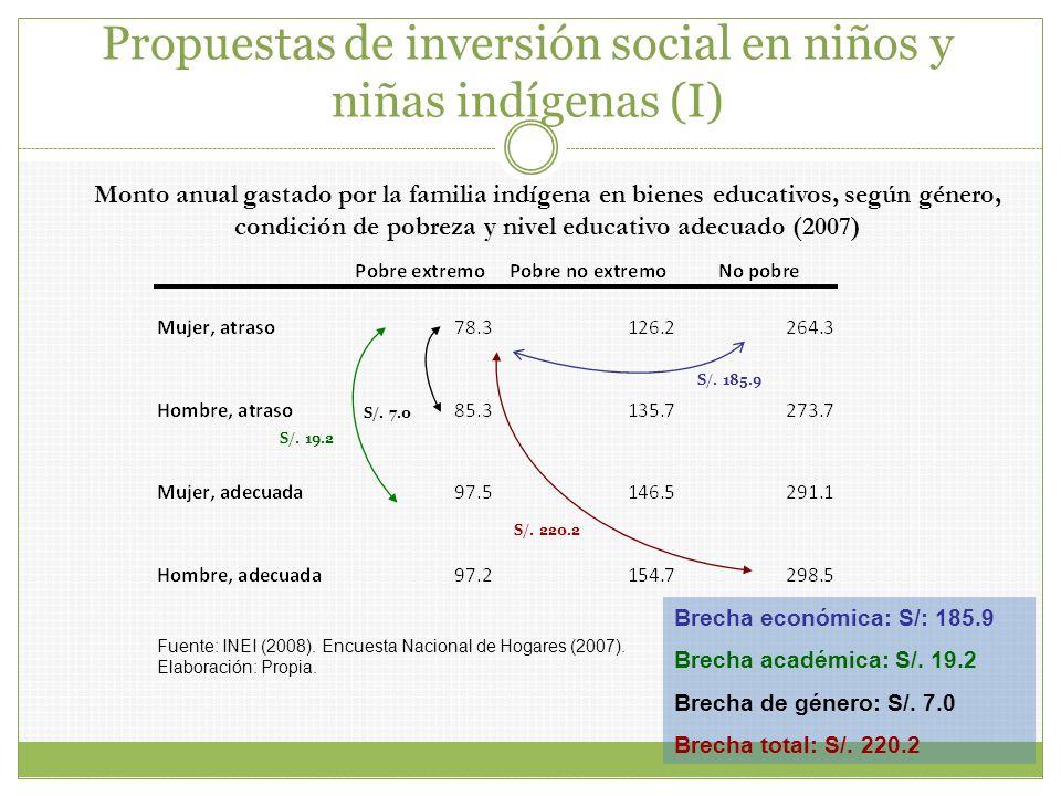 Monto anual gastado por la familia indígena en bienes educativos, según género, condición de pobreza y nivel educativo adecuado (2007) Fuente: INEI (2