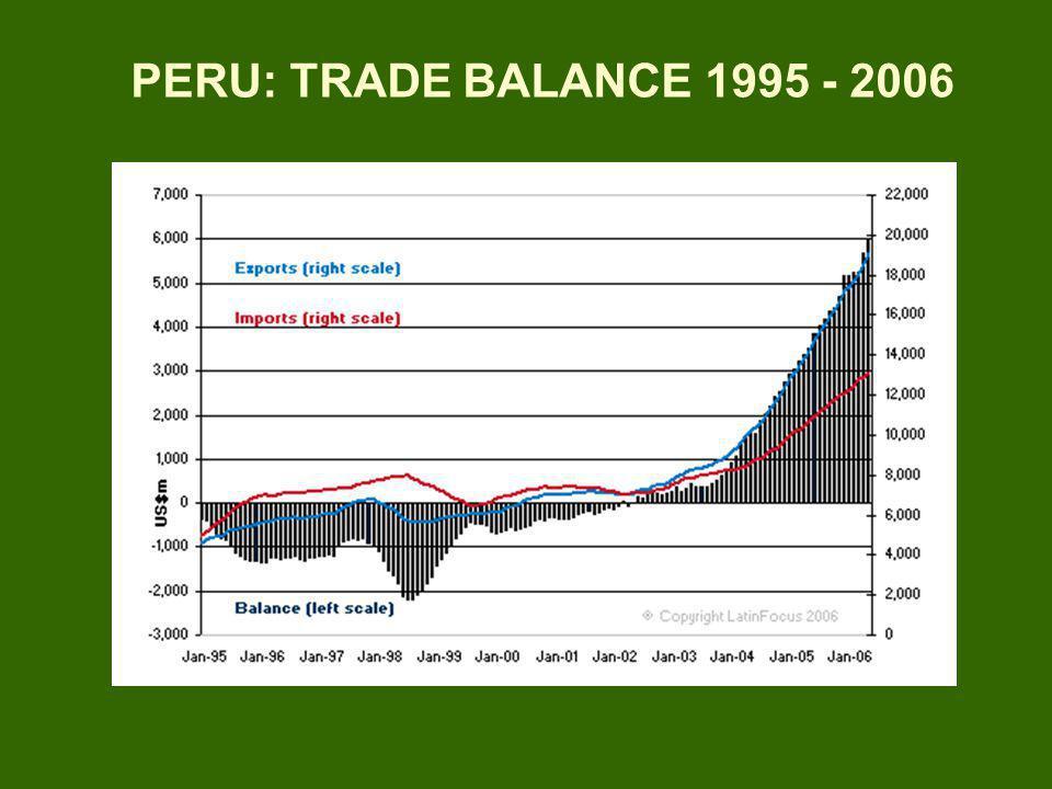 Export Totales XTXNT 1990 3,321 2,332 989 1995 5,591 4,146 1,445 2000 6,882 4,806 2,054 2001 6,937 4,714 2,192 2002 7,588 5,291 2,273 2003 8,940 6,269 2,626 2004 12,370 8,781 3,542 2005 17,276 EVOLUCIÓN DE LAS EXPORTACIONES DEL PERÚ (Millones de US $) 2006 23,427