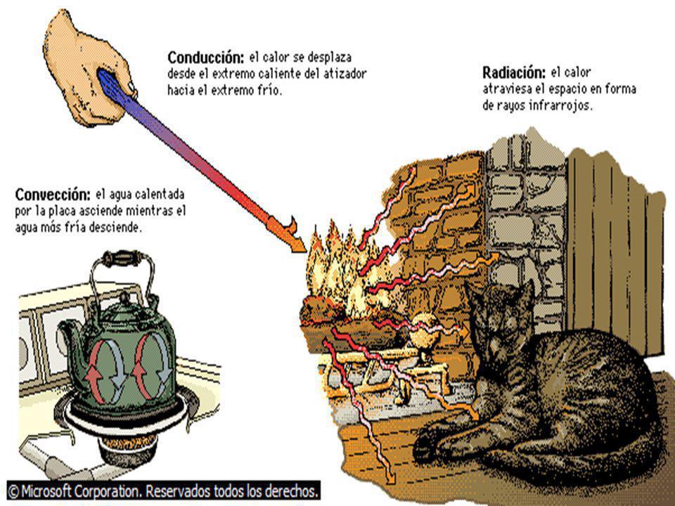 En los líquidos y gases, el calor se transmite por convección : al calentar agua en una tetera, se forma una corriente de agua caliente, que asciende