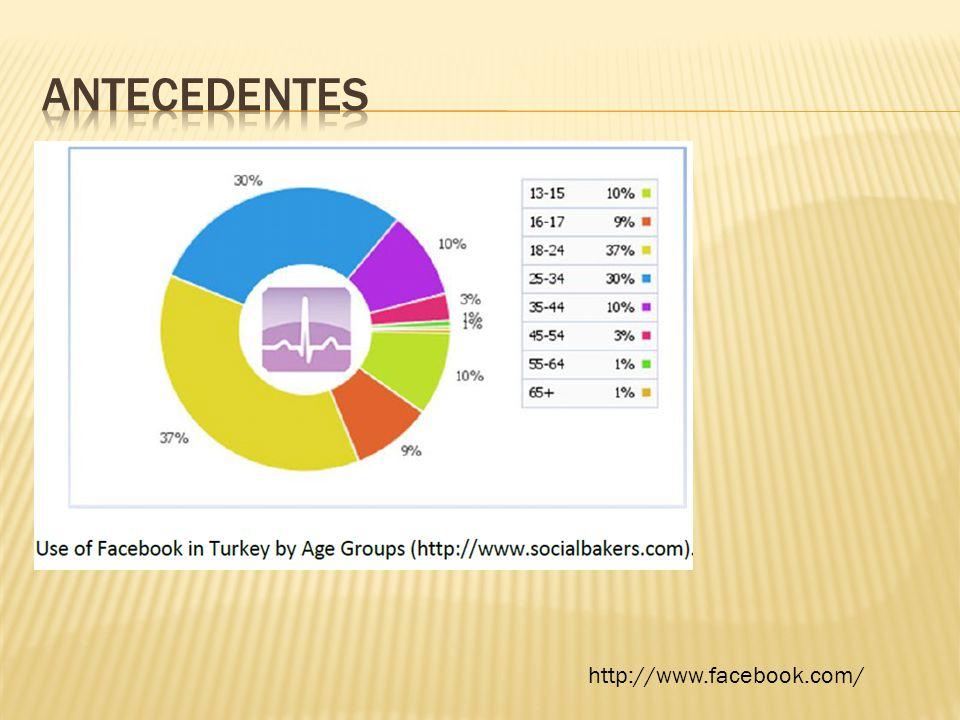 Desarrollo de sistema de información una red social de investigadores para Latinoamérica predominando el habla hispana.