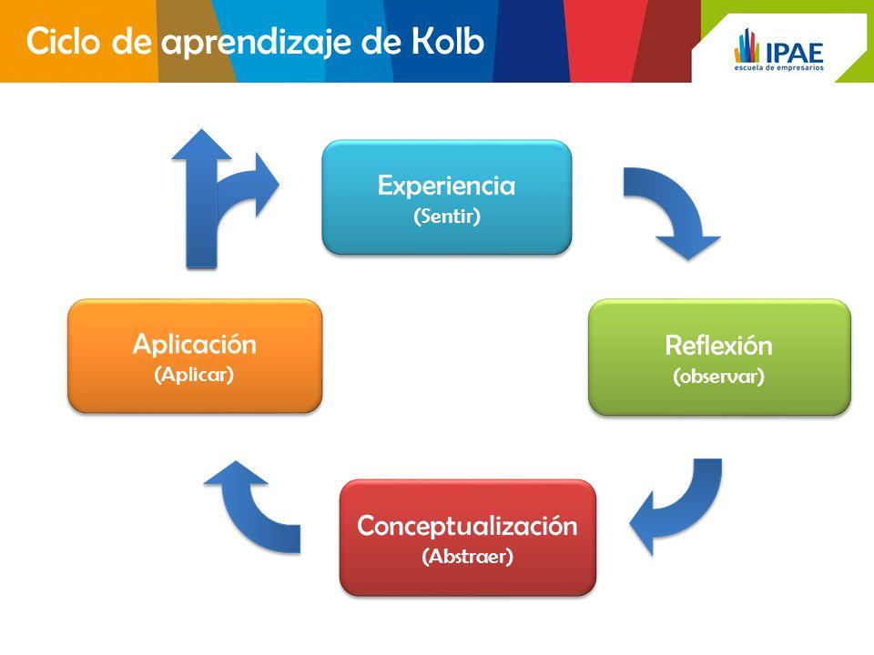 Ciclo de aprendizaje de Kolb Aplicación (Aplicar) Aplicación (Aplicar) Conceptualización (Abstraer) Conceptualización (Abstraer) Experiencia (Sentir)