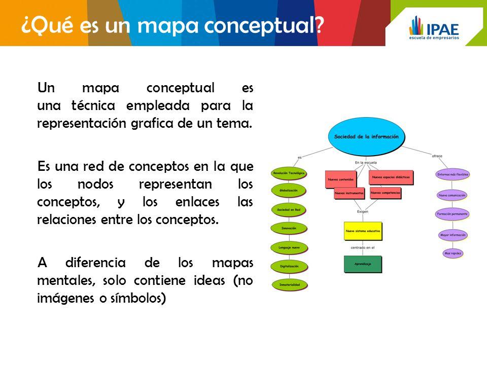 ¿Qué es un mapa conceptual.