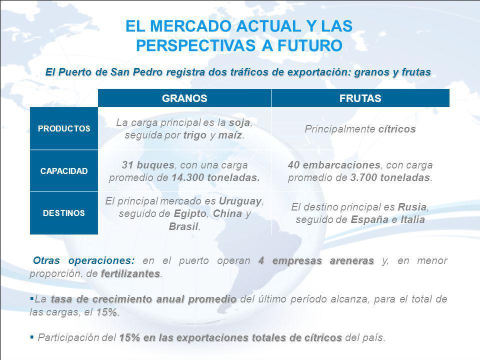 EL MERCADO ACTUAL Y LAS PERSPECTIVAS A FUTURO El Puerto de San Pedro registra dos tráficos de exportación: granos y frutas 4 empresas areneras fertilizantes Otras operaciones: en el puerto operan 4 empresas areneras y, en menor proporción, de fertilizantes.