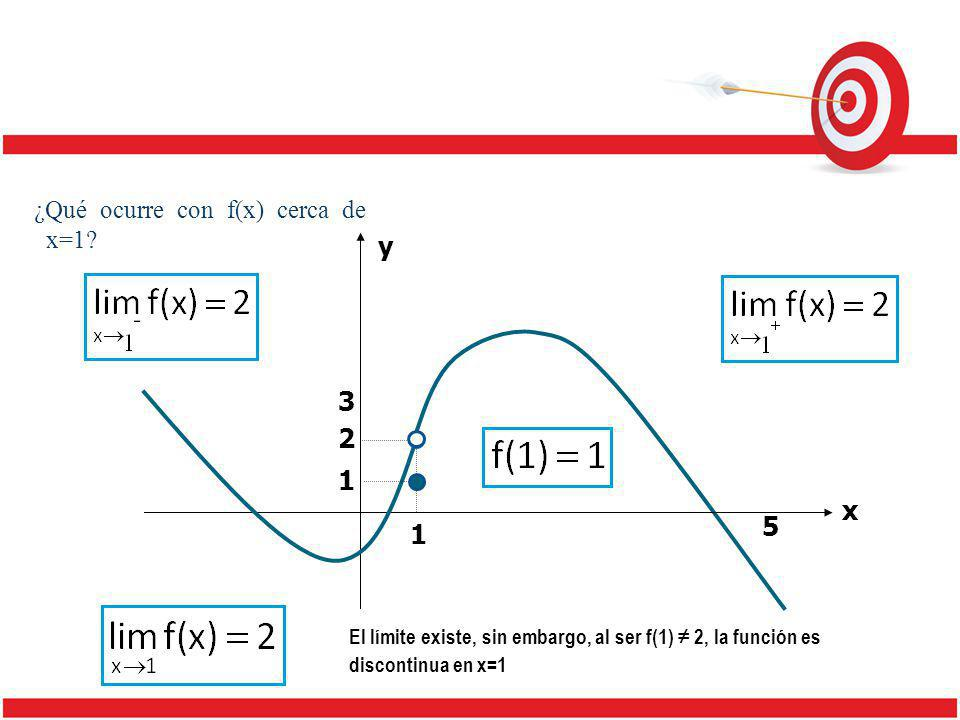 y x 1 5 3 2 1 El límite existe, sin embargo, al ser f(1) 2, la función es discontinua en x=1
