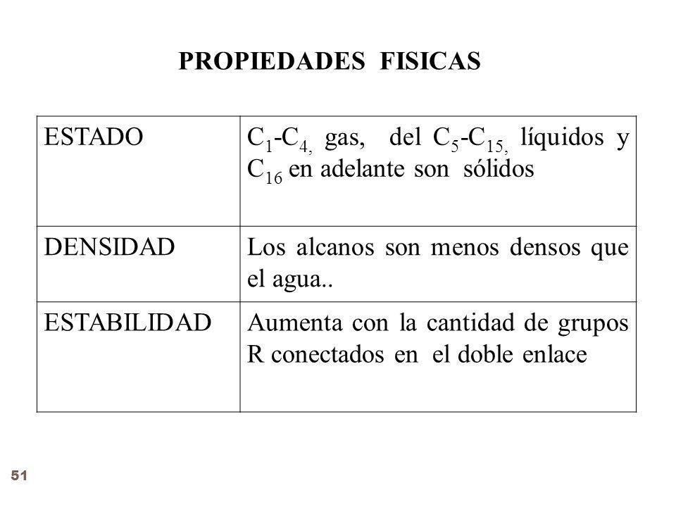 PROPIEDADES FISICAS ESTADOC 1 -C 4, gas, del C 5 -C 15, líquidos y C 16 en adelante son sólidos DENSIDADLos alcanos son menos densos que el agua..