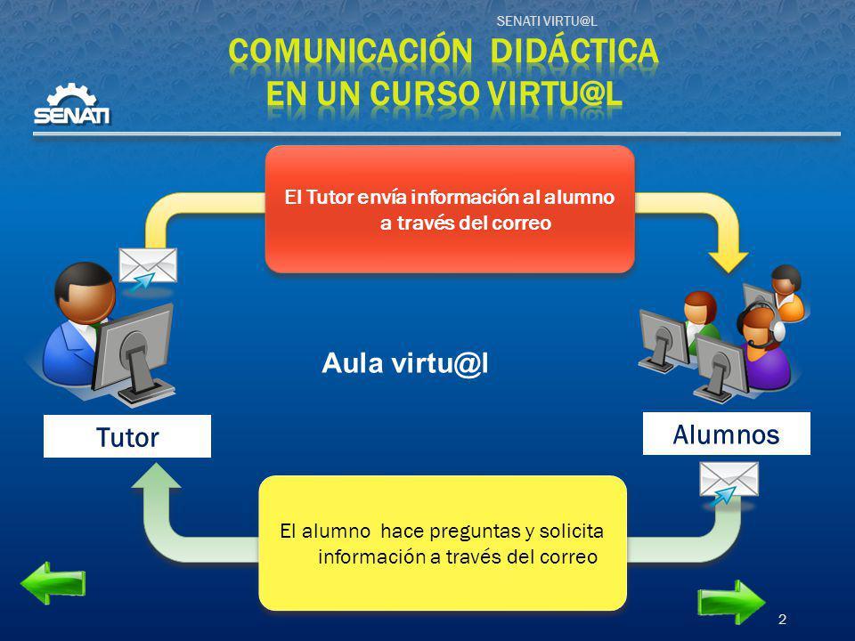SENATI VIRTU@L 2 Alumnos Tutor Aula virtu@l El Tutor envía información al alumno a través del correo El alumno hace preguntas y solicita información a