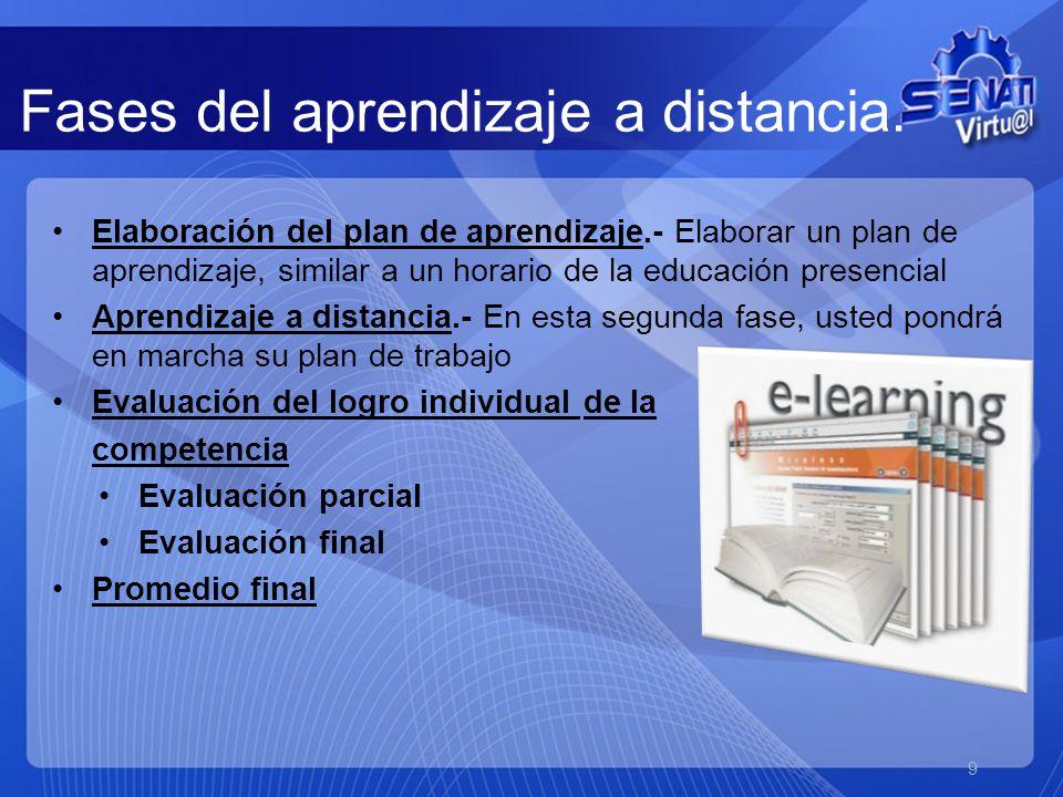 Elaboración del plan de aprendizaje.- Elaborar un plan de aprendizaje, similar a un horario de la educación presencial Aprendizaje a distancia.- En esta segunda fase, usted pondrá en marcha su plan de trabajo Evaluación del logro individual de la competencia Evaluación parcial Evaluación final Promedio final 9 Fases del aprendizaje a distancia.