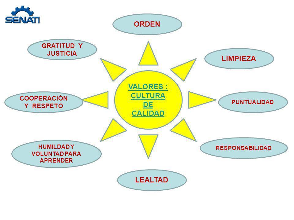 VALORES : CULTURA DE CALIDAD ORDEN PUNTUALIDAD COOPERACIÓN Y RESPETO LIMPIEZA GRATITUD Y JUSTICIA RESPONSABILIDAD HUMILDAD Y VOLUNTAD PARA APRENDER LE