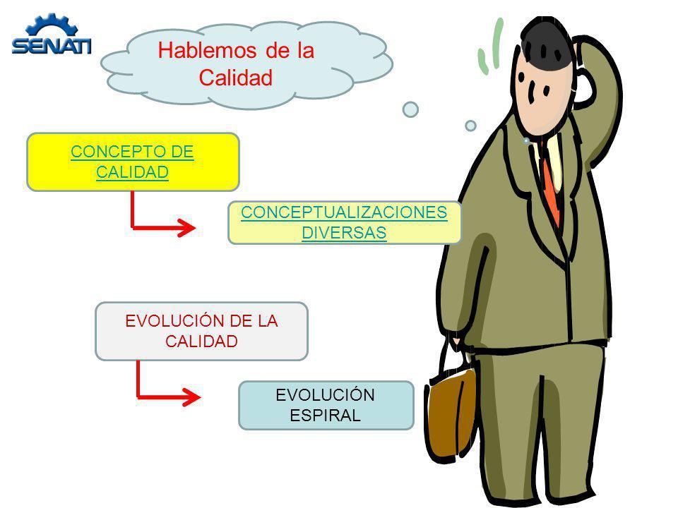 Hablemos de la Calidad CONCEPTO DE CALIDAD EVOLUCIÓN DE LA CALIDAD CONCEPTUALIZACIONES DIVERSAS EVOLUCIÓN ESPIRAL