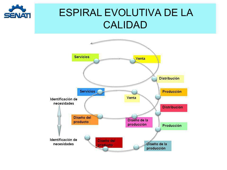 ESPIRAL EVOLUTIVA DE LA CALIDAD Servicios Identificación de necesidades Producción Distribución Producción Venta Diseño del producto Diseño de la prod