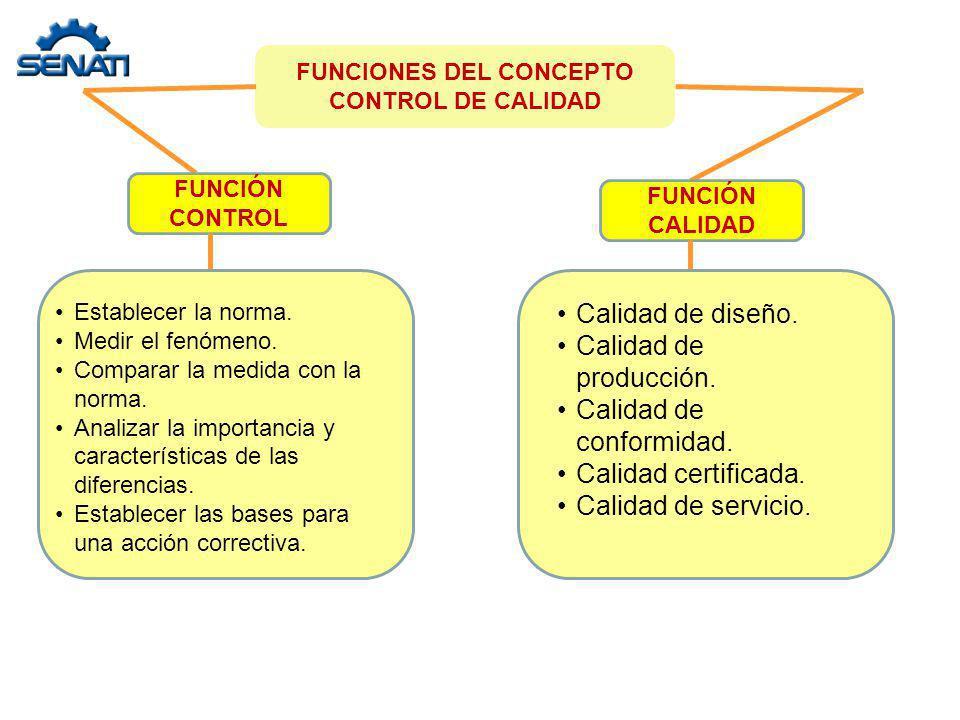 FUNCIONES DEL CONCEPTO CONTROL DE CALIDAD FUNCIÓN CONTROL FUNCIÓN CALIDAD Establecer la norma. Medir el fenómeno. Comparar la medida con la norma. Ana