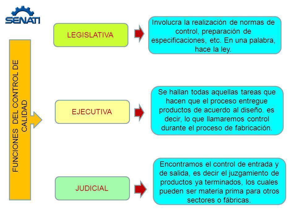 FUNCIONES DEL CONTROL DE CALIDAD LEGISLATIVA JUDICIAL EJECUTIVA Involucra la realización de normas de control, preparación de especificaciones, etc. E