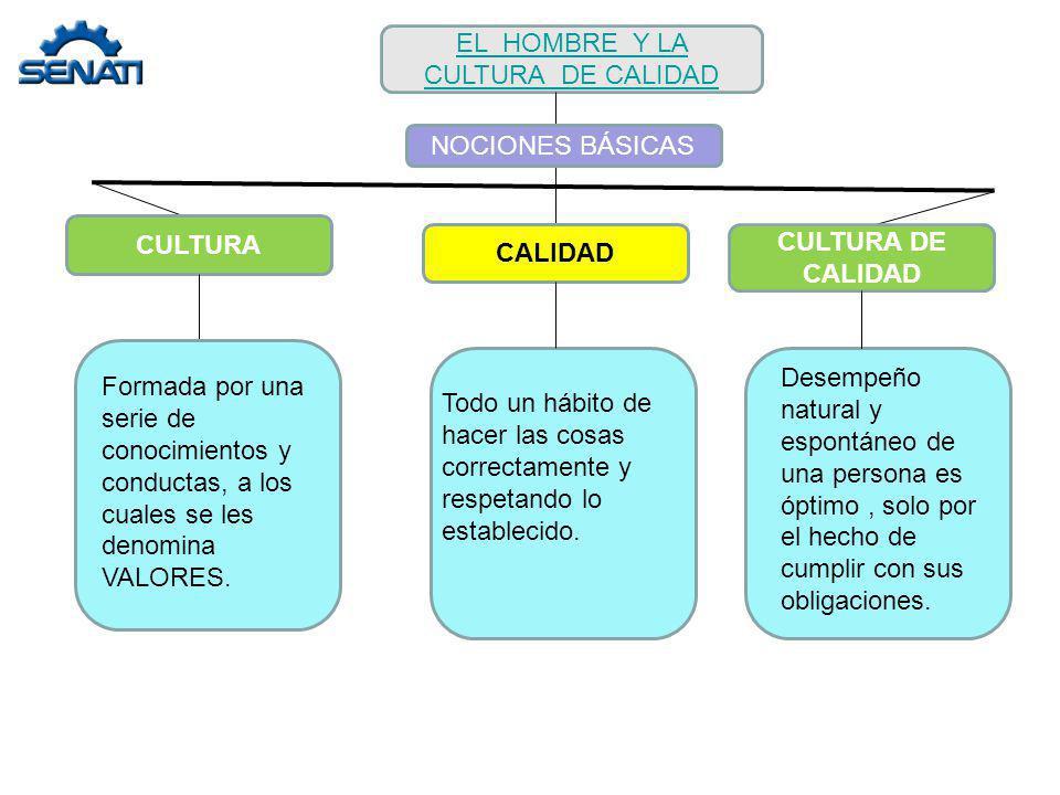 EL HOMBRE Y LA CULTURA DE CALIDAD CULTURA CULTURA DE CALIDAD CALIDAD Formada por una serie de conocimientos y conductas, a los cuales se les denomina