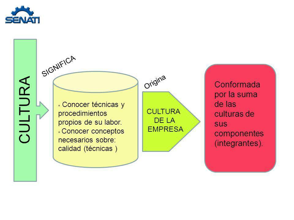 ESPIRAL EVOLUTIVA DE LA CALIDAD Servicios Identificación de necesidades Producción Distribución Producción Venta Diseño del producto Diseño de la producción Diseño del producto Identificación de necesidades Servicios Venta Diseño de la producción Distribución