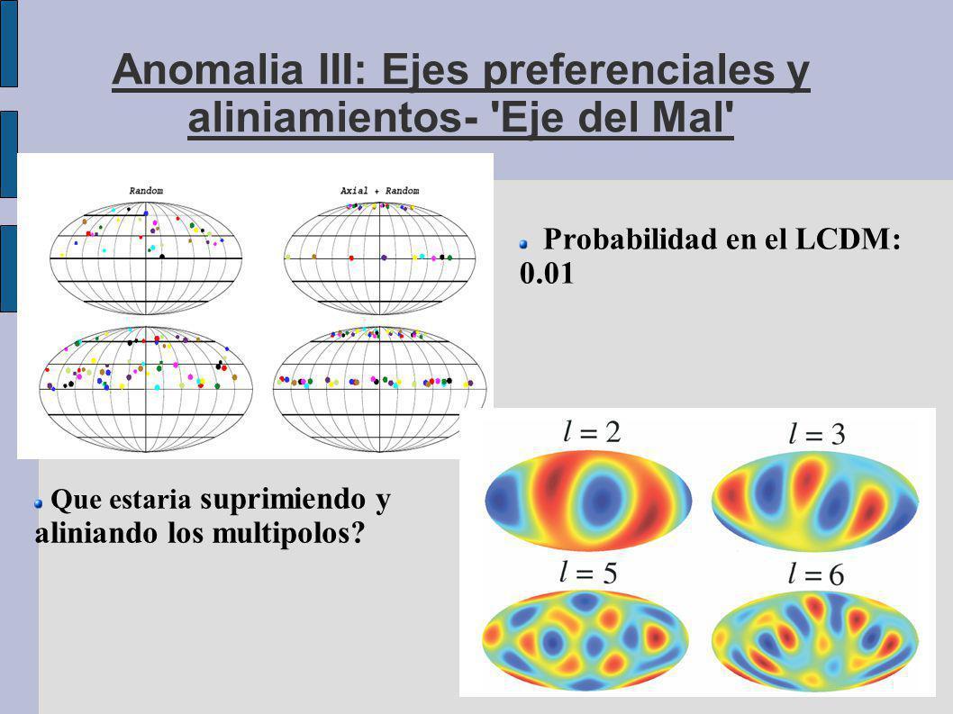 Anomalia III: Ejes preferenciales y aliniamientos- Eje del Mal Probabilidad en el LCDM: 0.01 Que estaria suprimiendo y aliniando los multipolos?
