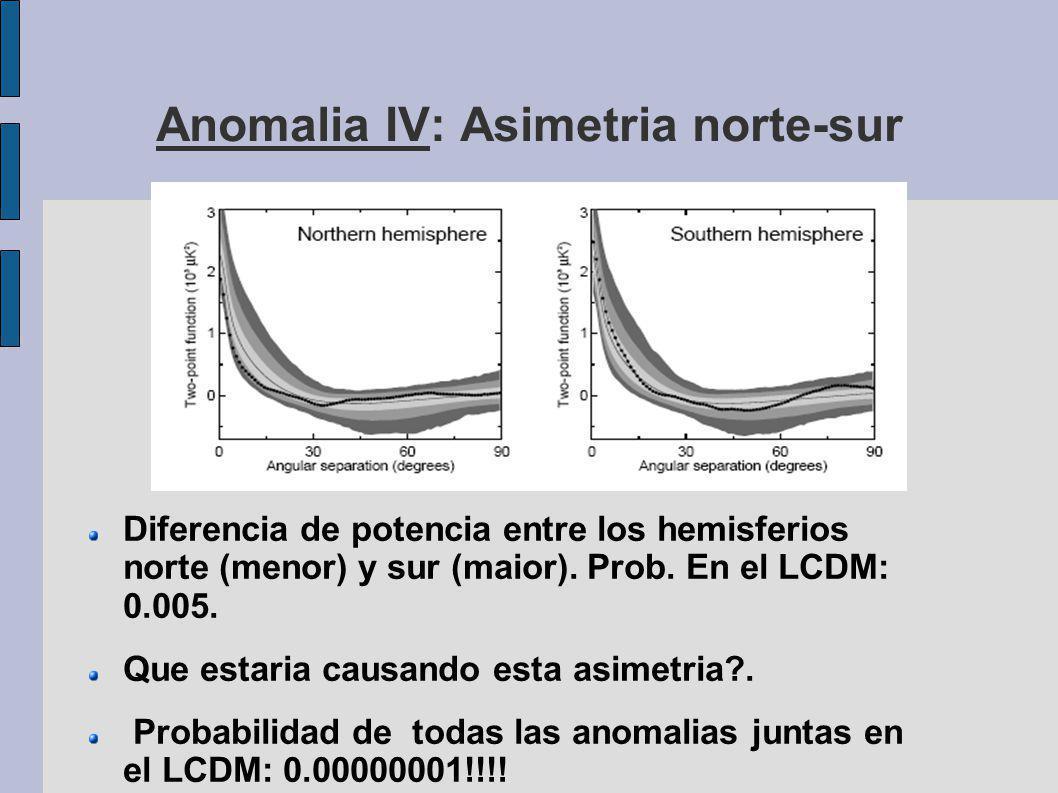 Anomalia IV: Asimetria norte-sur Diferencia de potencia entre los hemisferios norte (menor) y sur (maior).