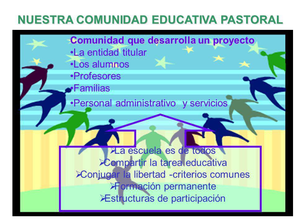 NUESTRA COMUNIDAD EDUCATIVA PASTORAL Comunidad que desarrolla un proyecto La entidad titular Los alumnos Profesores Familias Personal administrativo y