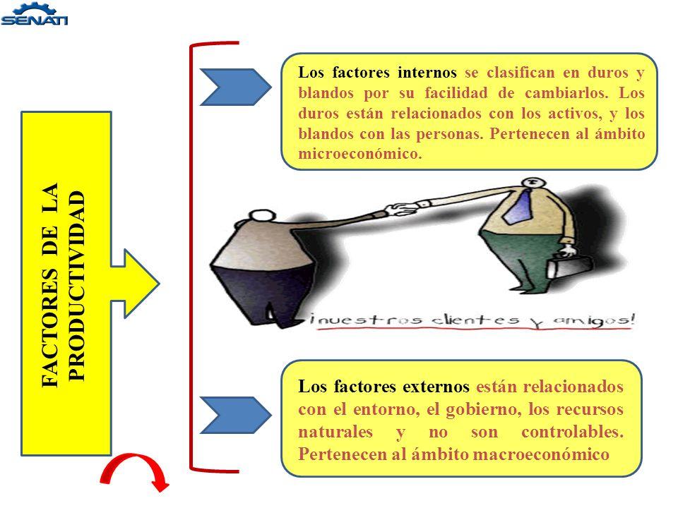 FACTORES DE LA PRODUCTIVIDAD Factores de productividad de la empresa Factor InternoFactor Externo Factores Duros Factores Blandos Ajustes estructurale