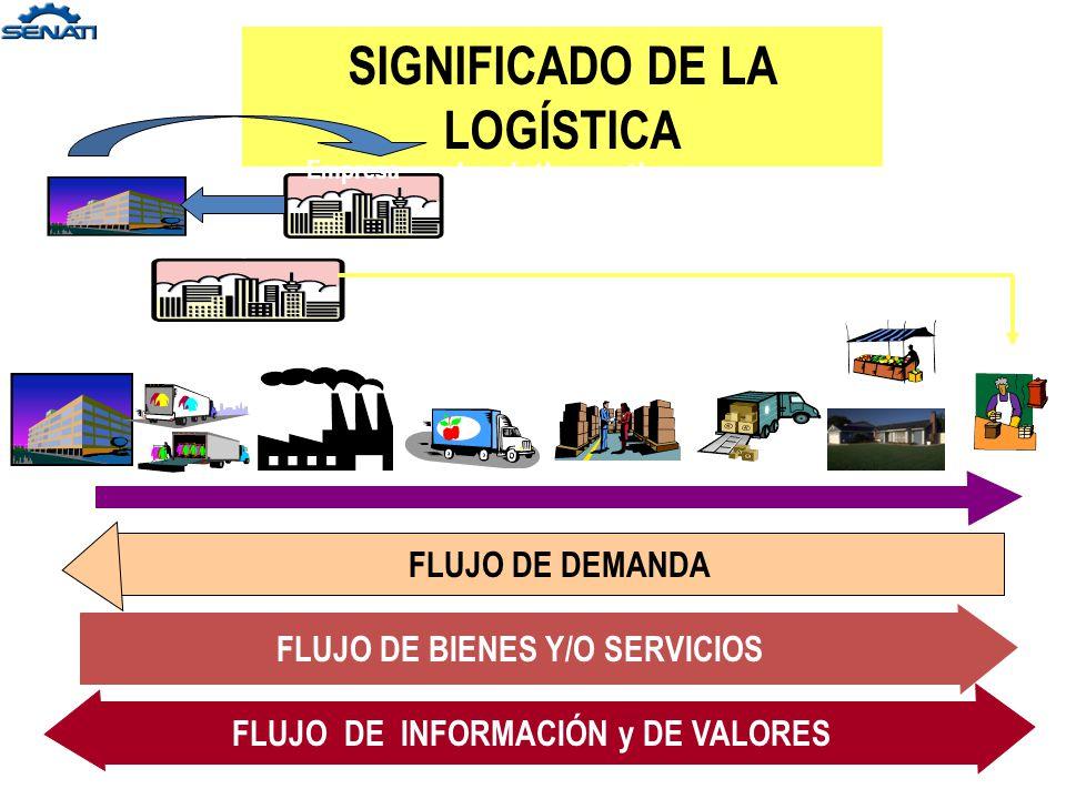 LOGÍSTICA Hoy día se relaciona comercialmente con la producción de Bienes o Servicios, adicionando CALIDAD a los mismos