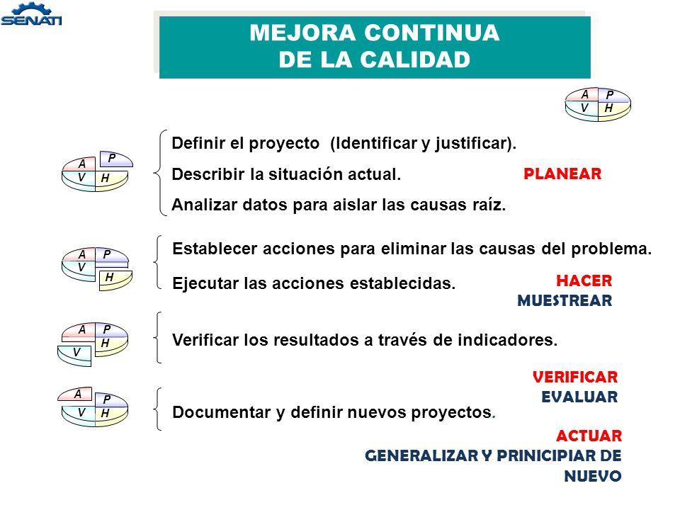 Ciclo de Deming PLANEAR HACER VERIFICAR ACTUAR 1 2 3 4 MEJORA CONTINUA DE LA CALIDAD MEJORA CONTINUA DE LA CALIDAD
