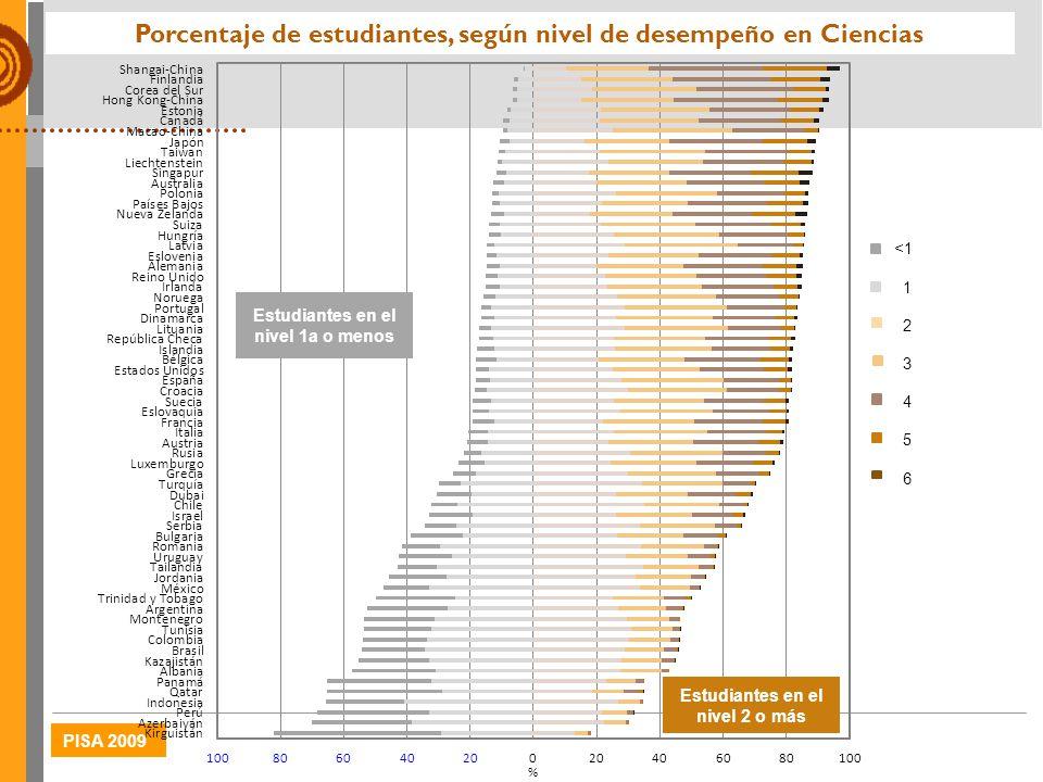 PISA 2009 Porcentaje de estudiantes, según nivel de desempeño en Ciencias
