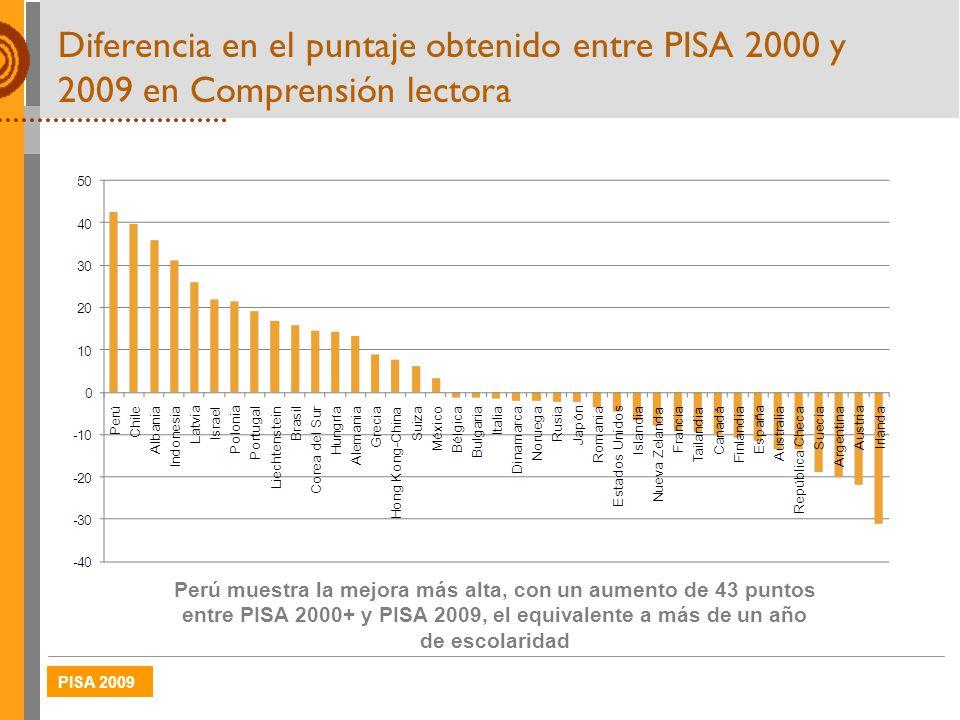PISA 2009 Diferencia en el puntaje obtenido entre PISA 2000 y 2009 en Comprensión lectora Perú muestra la mejora más alta, con un aumento de 43 puntos