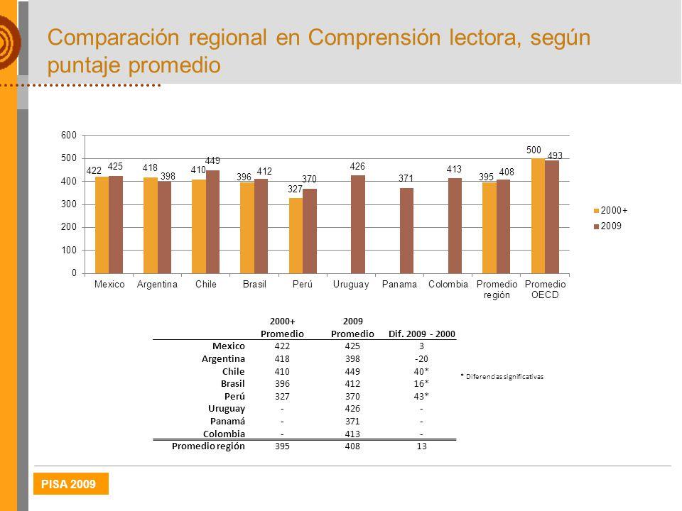 PISA 2009 Comparación regional en Comprensión lectora, según puntaje promedio 2000+2009 Dif. 2009 - 2000 Promedio Mexico4224253 Argentina418398-20 Chi