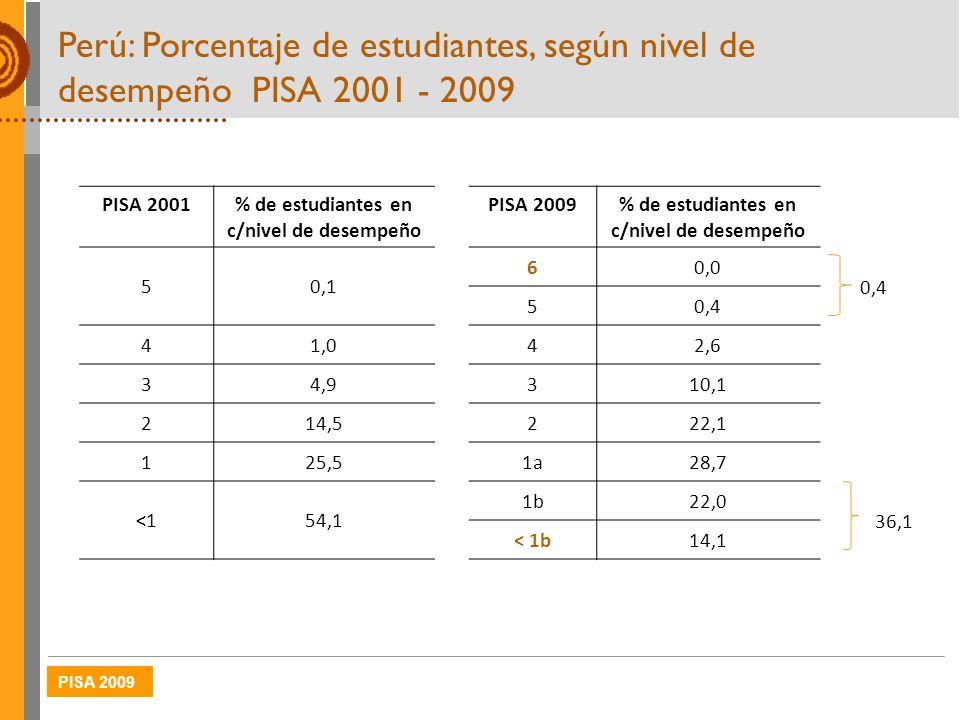 PISA 2009 Perú: Porcentaje de estudiantes, según nivel de desempeño PISA 2001 - 2009 PISA 2001% de estudiantes en c/nivel de desempeño PISA 2009 % de